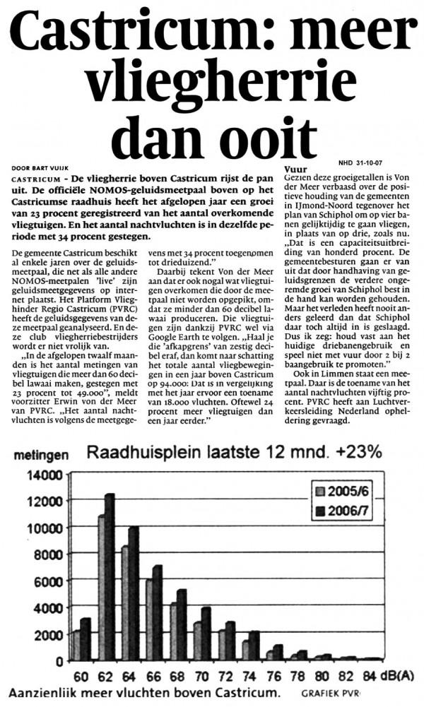 Castricum:  meer vliegherrie dan ooit