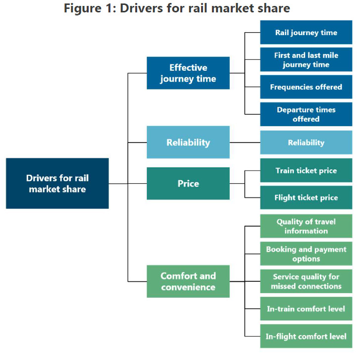 drivers for rail market share